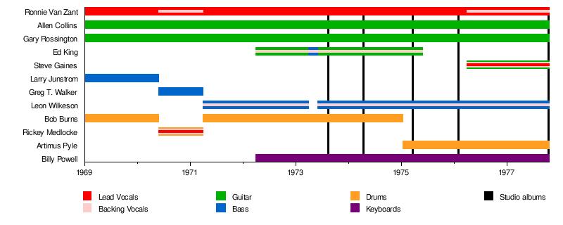 Lynyrd Skynyrd - Wikipedia