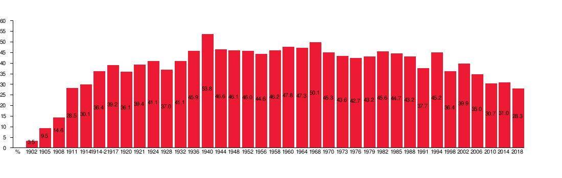 Swedish Social Democratic Party - Wikipedia