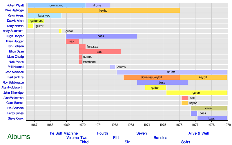 Template:Timeline Soft Machine (band) - Wikipedia, the free ...