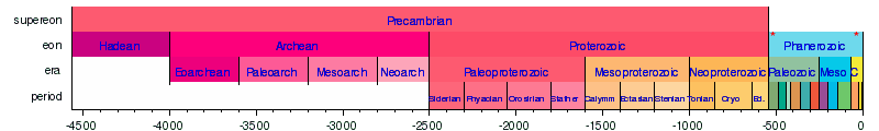 Geologic Time Scale Wi...