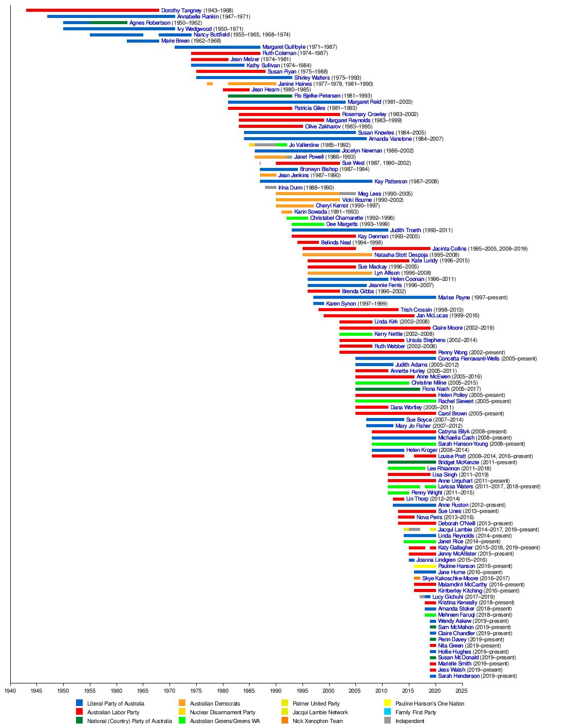 Women in the Australian Senate - Wikipedia