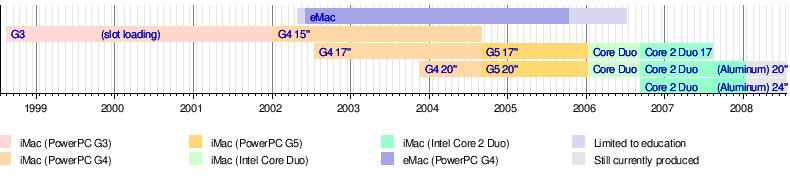 Template talk:Timeline of iMac models - Wikipedia