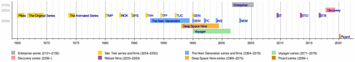 Star trek series timelines