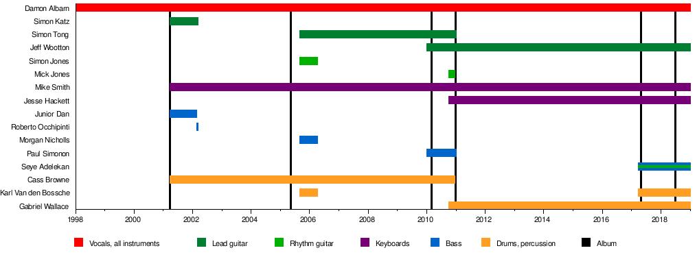 Gorillaz - Wikipedia