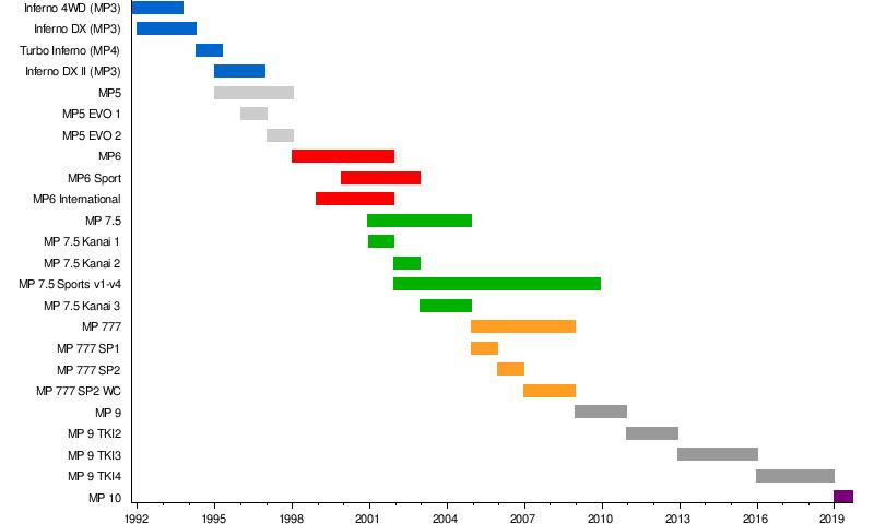 Kyosho Inferno - Wikipedia