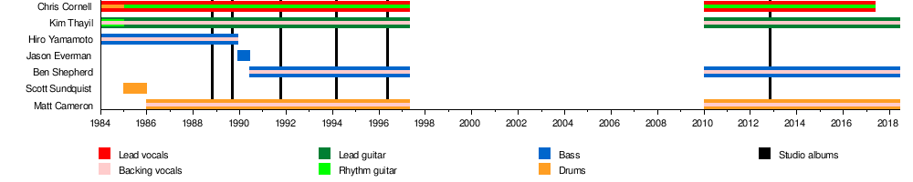 Soundgarden discography  Wikipedia