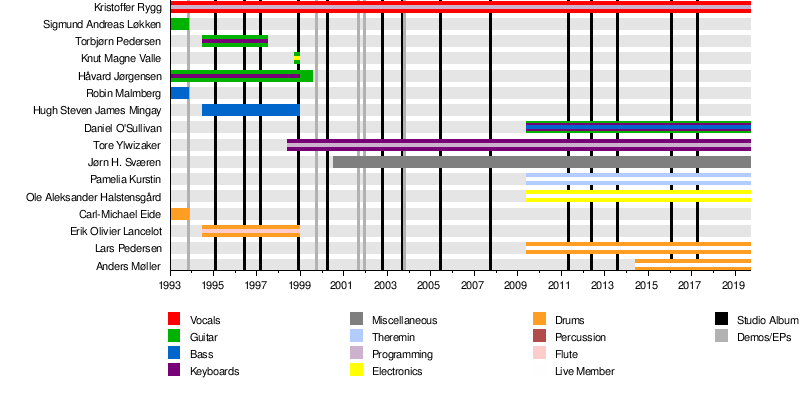 Ulver - Wikipedia