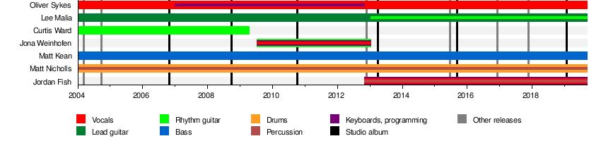 Bring Me the Horizon - Wikipedia