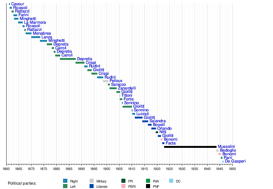 storia ditalia dal 1861 al 1997 bygydpd7