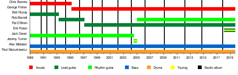 Cannibal Corpse - Wikipedia