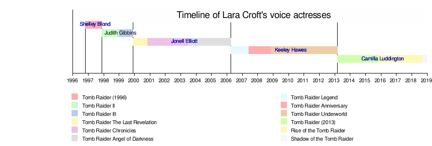 Lara Croft - Wikipedia