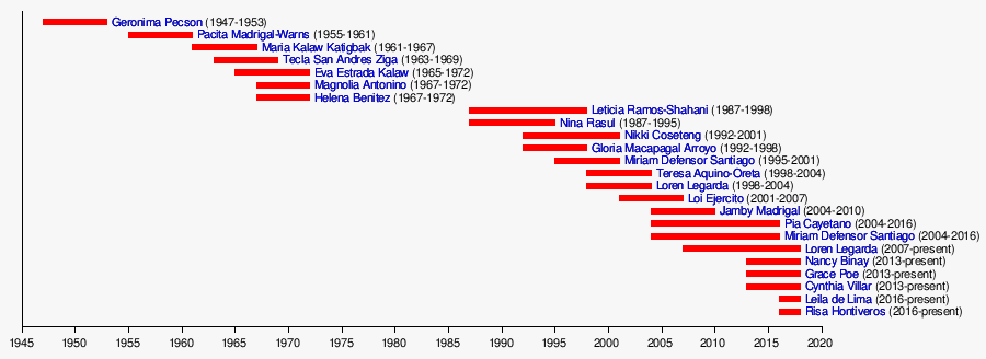 List of female senators of the Philippines - Wikipedia
