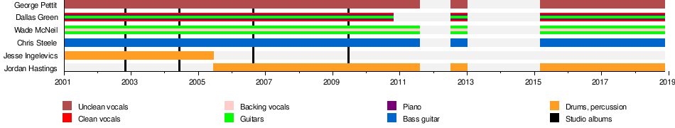 Alexisonfire Wikipedia