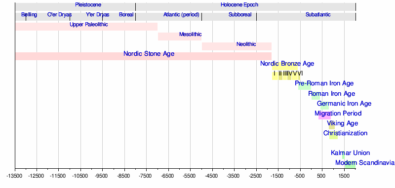 an overview of the history of england since the ice age The last glacial period occurred from the end of the eemian interglacial to the end of the younger dryas,  is not the end of the last ice age since extensive year-round ice persists in.