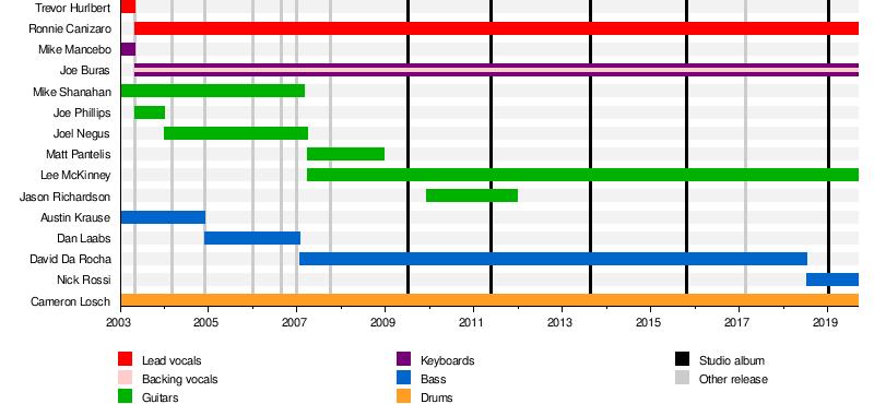 Born of Osiris - Wikipedia