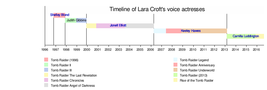 Lara Croft Wikipedia
