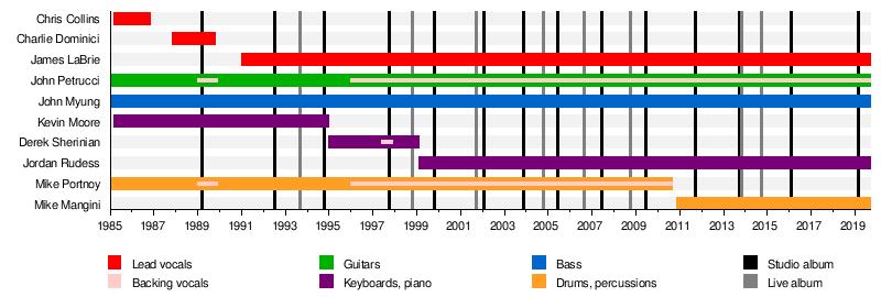 Dream Theater - Wikipedia