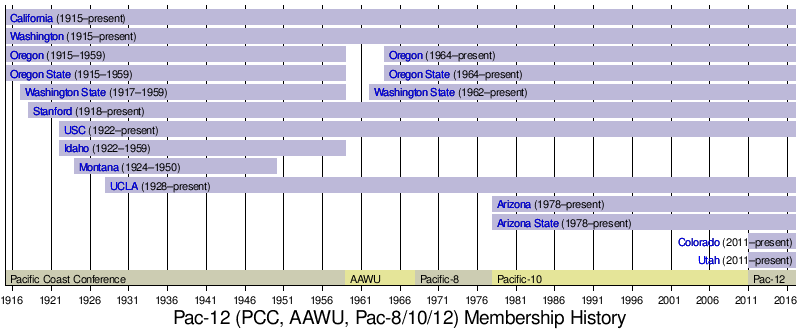 Pac-12 Conference - Wikipedia
