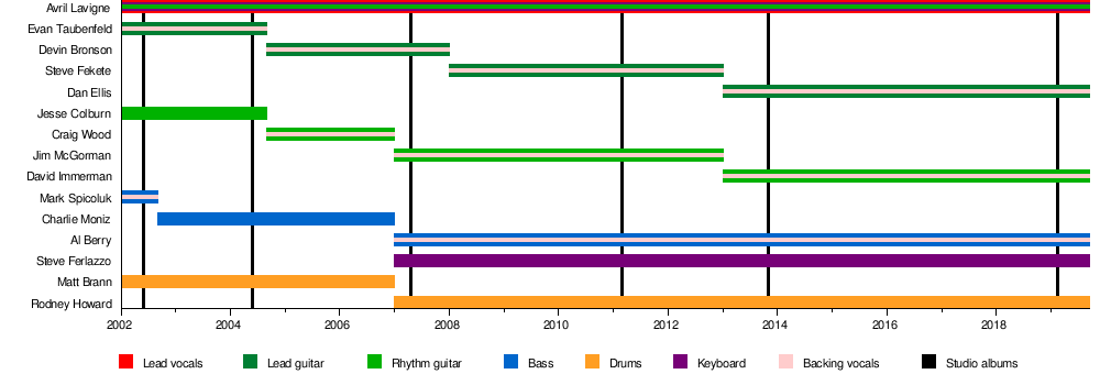 Avril Lavigne - Wikipedia