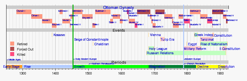 The timeline given below shows the periods, significant events and the  padisah of Ottoman Dynasty. A more detailed version of Timeline of the Ottoman  Empire ... - FNF: How To Make Bigger And Better Elephants