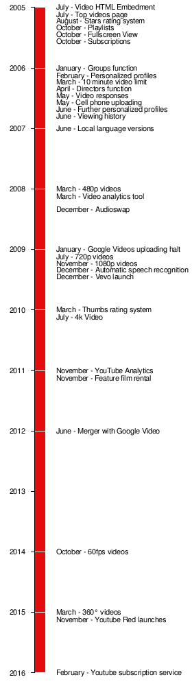 history of youtube dating site Its founders offered women $20 each to upload videos of themselves to the fledgling site.