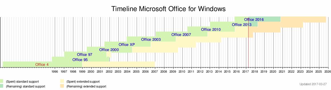 Microsoft Office Wikipedia – Microsoft Office Bill of Sale Template