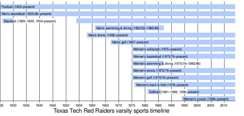 Texas Tech Red Raiders and Lady Raiders - Wikipedia