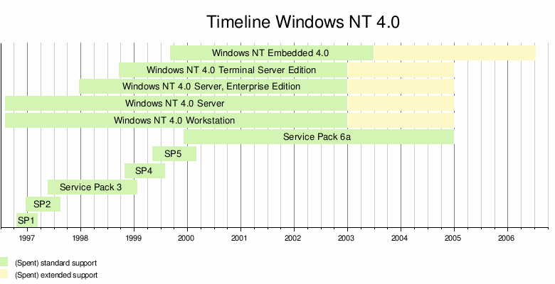 Windows NT 4 0 - Wikipedia