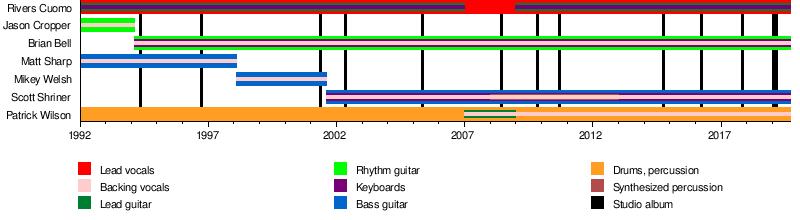 Weezer - Wikipedia