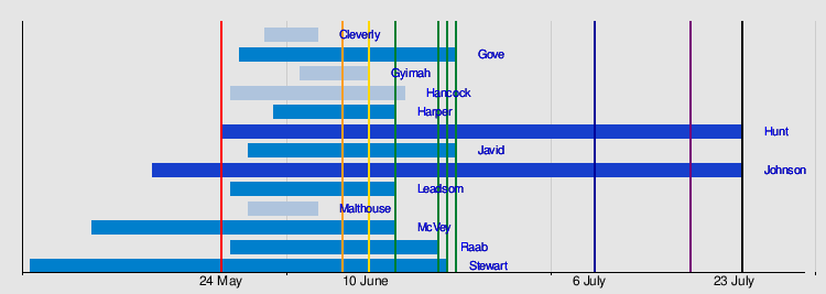 2019 Conservative Party (UK) leadership election - Wikipedia