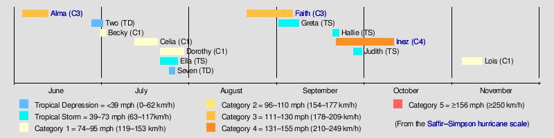 1966 atlantic hurricane season wikipedia
