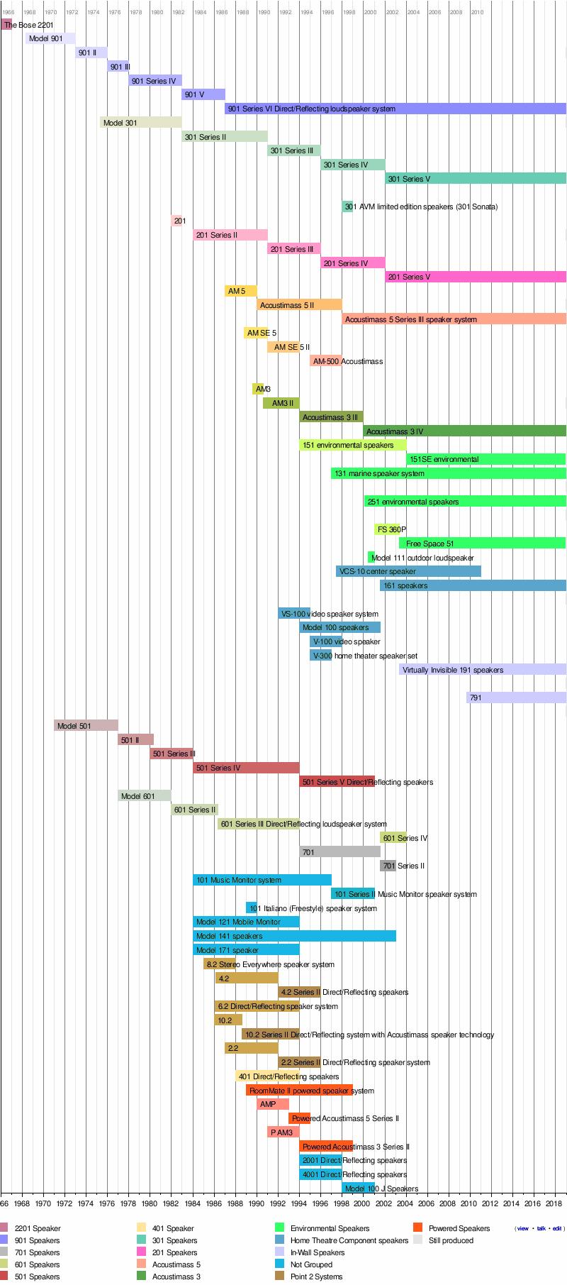 Bose 501 Wiring Diagram Data Acoustimass Diagrams For Lifestyle