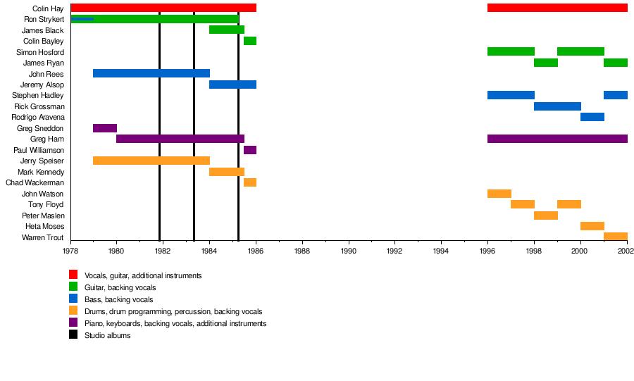 Simple man single charts