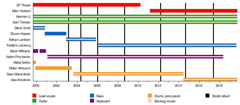 DragonForce - Wikipedia