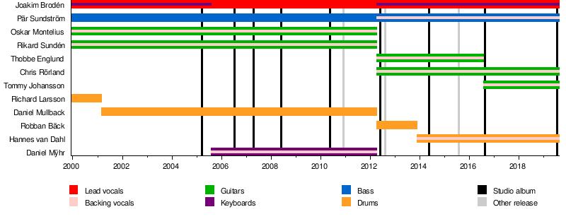 Sabaton (band) - Wikipedia