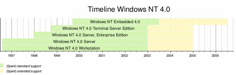 windows nt 4 sp5  music