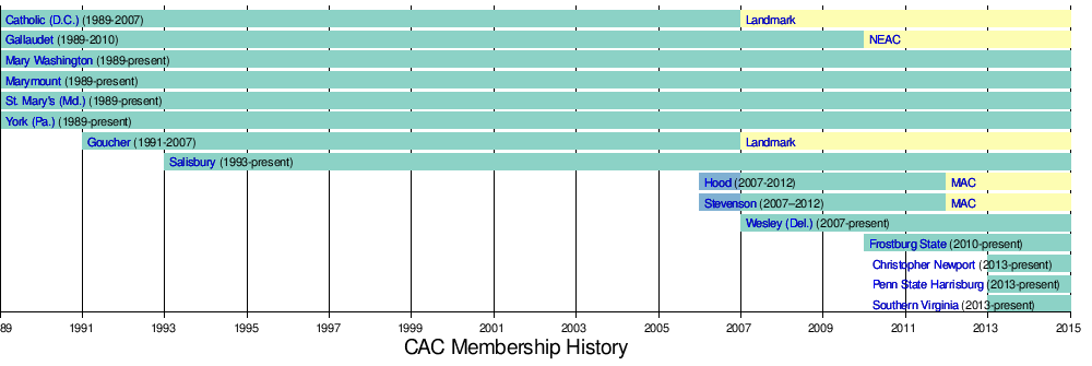 Capital Athletic Conference - Wikipedia, the free encyclopedia