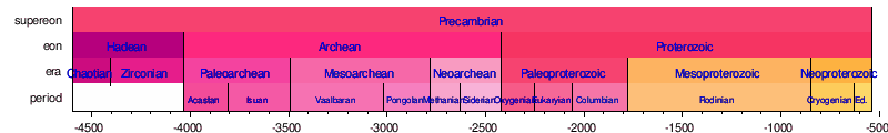 geologic events timeline