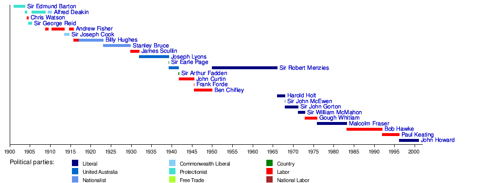 List of Prime Ministers of Australia (graphical) - Wikipedia