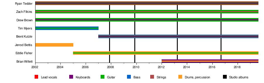 OneRepublic - Wikipedia