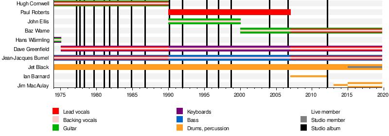 The Stranglers - Wikipedia