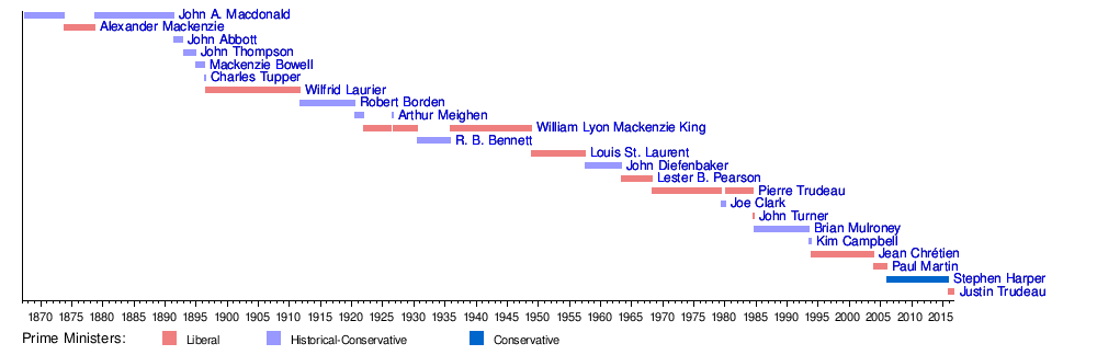 list of prime ministers of canada wikipedia