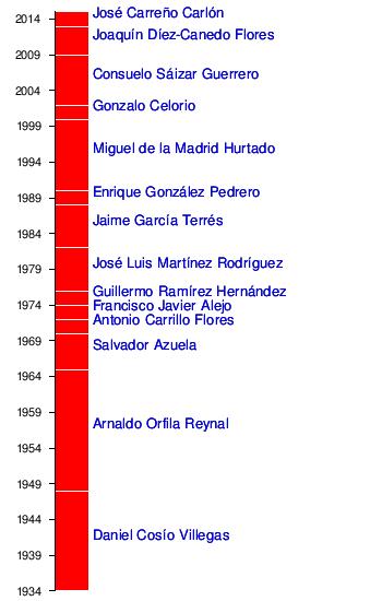Fondo de Cultura Económica - Wikipedia