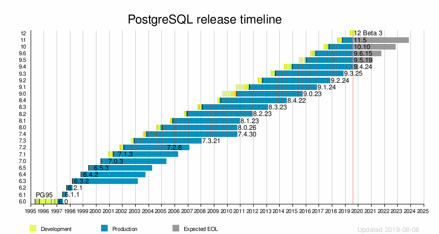 PostgreSQL - Wikipedia