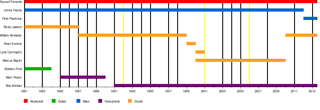 essays history of jazz dance timeline