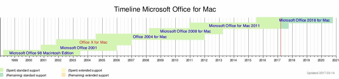 Microsoft office word xp 2003 русский