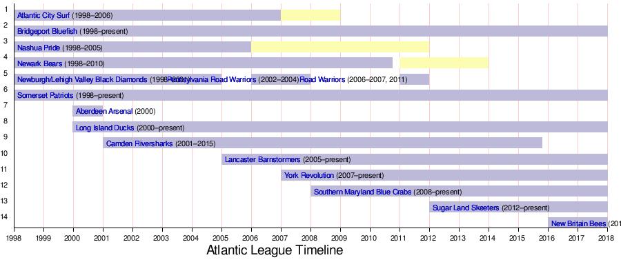 Atlantic League Of Professional Baseball Wikipedia