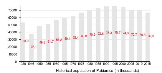 Pabianice - WikiVisually