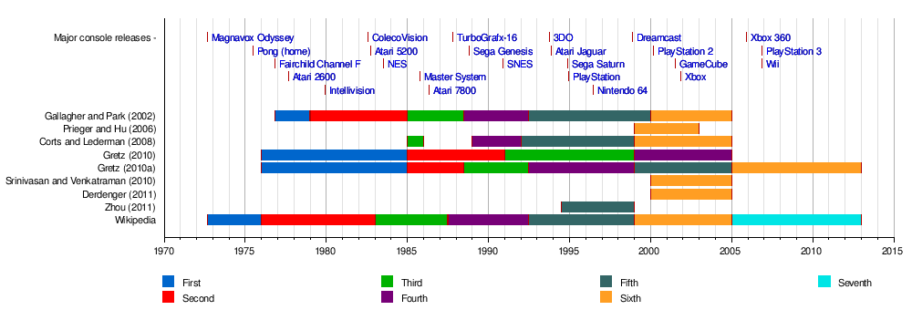 Evolution of gaming consoles timeline rand south point casino las vegas
