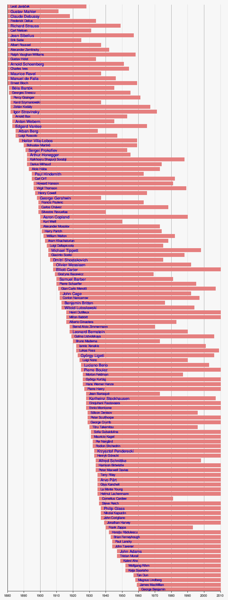 Classical composers by birthdate -- Classic Cat